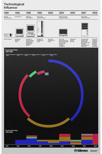 Flickr Photo Download: Timeline Poster
