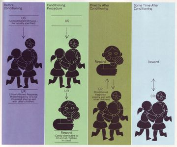 All sizes | 13 Tom Lewis, Developmental Psychology Today, 1971 (Diagrammatic outline of positive reinforcement...) | Flickr - Photo Sharing!